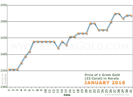 gold rate per gram in kerala india january 2016 gold price