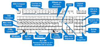 raccourci clavier bureau raccourcis clavier avec windows 8 1 informatiqueo