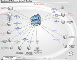 lan wan network design global telecom solutions