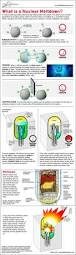 top 25 best nuclear physics ideas on pinterest power in physics