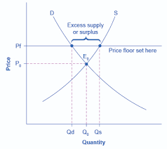 rent floor price ceilings and price floors article khan academy