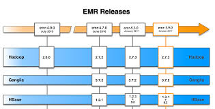 amazon emr u2013 amazon web services