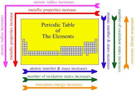 trends in the periodic table worksheet answers worksheets