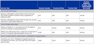 united airlines flight change fee unpacking the latest united mileageplus changes live and let s fly