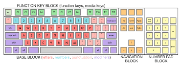 keyboard layout ansi how many keys are there on a keyboard off on a tangent