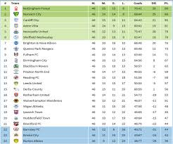 sky bet chionship table the jsprice football predictions 2016 17 english premier
