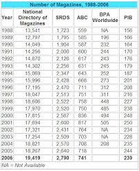 audit bureau of circulation usa thad mcilroy future of publishing the future of magazines