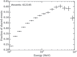 search for gamma ray emission from the coma cluster with six years