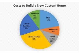 home building cost building a custom home process and cost