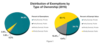 new york state tax table 2016 exemptions from real property taxation in new york state 2016