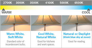 get your summer renovation started with energy led lighting