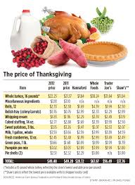 average cost of food something to be thankful for the low cost of holiday turkey