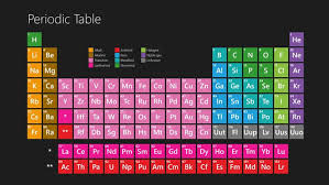 Ta Periodic Table Periodic Table For Windows 10 Windows Download