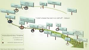 Periodic Table Timeline Biomimicry Timeline V I N E