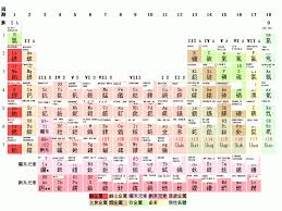 periodic table with metals metalloids and nonmetals labeled free