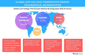 low voltage thermostats market opportunity and forecasts by
