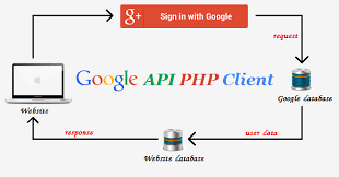 tutorial php web login with google account using php web development tutorial and