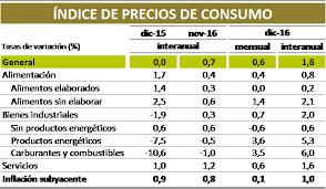 cuanto es el incremento del ipc ao 2016 españa la inflación cerró 2016 en máximos de cuatro años bankia