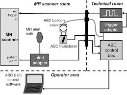 first mri application of an active breathing coordinator iopscience