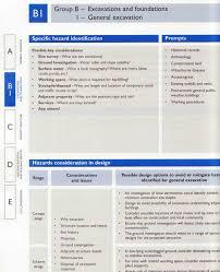 Cdm Health And Safety File Template cdm regulations 2015 principal designer pp construction