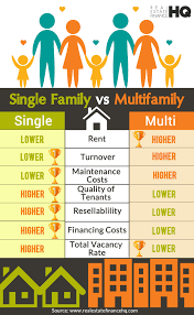 Multi Family Homes My Experience Investing In Single Family Homes Vs Multifamily