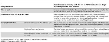 commercial risk model table 2 description of the proxy indicators included in the risk