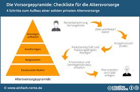 absicherung im alter altersvorsorge die checkliste für die altersvorsorge absicherung vermö und rente