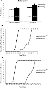 suppression of β1 integrin in gonadotropin releasing hormone cells