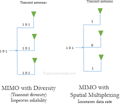 Multiplex Definition Mimo U2013 Diversity And Spatial Multiplexing U2013 Gaussianwaves