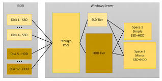 Create Storage Space With A Step By Step For Storage Spaces Tiering In Windows Server 2012 R2