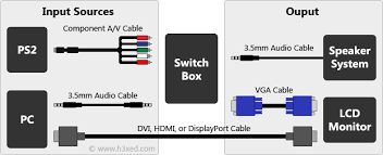 how to connect a playstation 2 ps2 to a computer monitor lcd