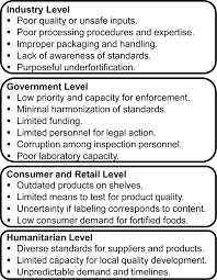 regulatory monitoring of fortified foods identifying barriers and