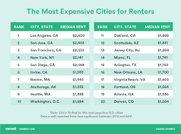 average rent per state where people spend the most and least on rent in america