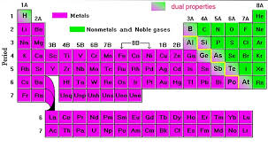 Metalloids On The Periodic Table Metals Nonmetals U0026 Metalloids 6iscience