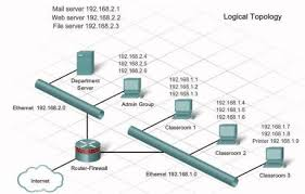 logical layout of network troubleshooting physical and logical topologies bel s blog