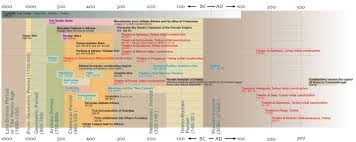 Timeline Maps Timelines And Maps Greco Roman Religions
