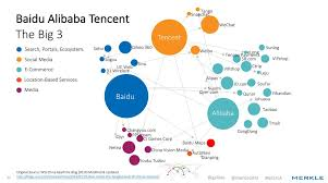 alibaba tencent george gallate on twitter baidu alibaba tencent ecosystem