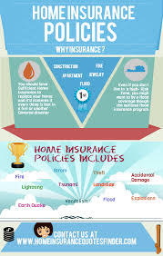 home insurance rates rhede