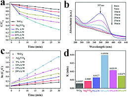 the fabrication of a novel ag 3 vo 4 wo 3 heterojunction with