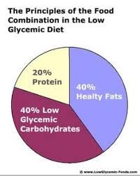 low glycemic foods a different type of diet and the science
