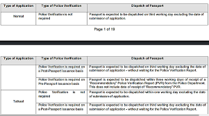 6 answers how many days are required for police verification if