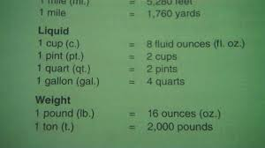 32 cups to gallons measurements length foot liquid cup pint quart gallon weight