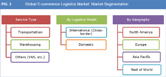 Webinar E Commerce Logistics Oct E Commerce Market Size Trend Growth And Forecast To 2025