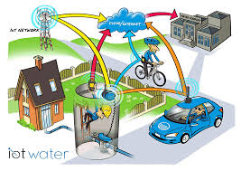 Radio Modules For Water Meters
