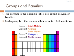 why is the periodic table called periodic periodic table e config