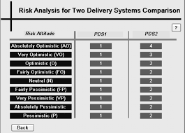 selecting appropriate project delivery system fuzzy approach with