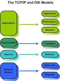 networking basics tcp udp tcp ip and osi model pluralsight