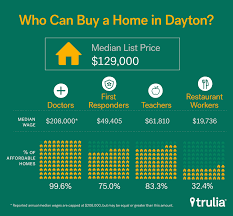 4 Bedroom Houses For Rent In Dayton Ohio Affordable Housing Study Finds Best And Worst Cities For Teachers