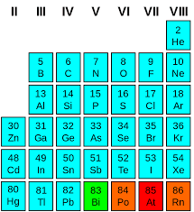 where are semiconductors on the periodic table beyond silicon the search for new semiconductors