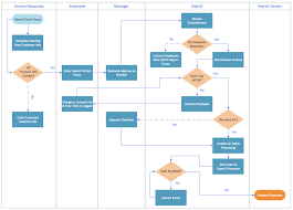 shipping process flowchart ms visio tips and ideas pinterest